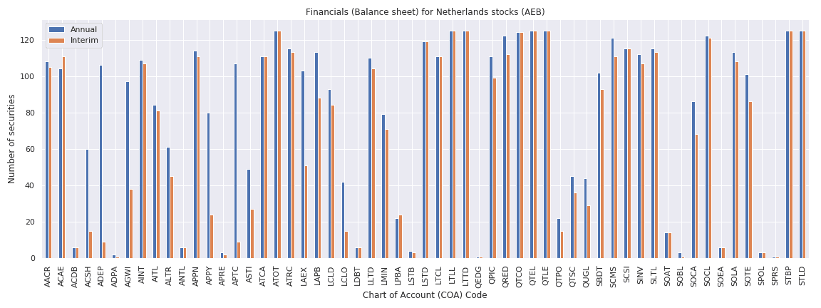 Netherlands Reuters financials balance sheet