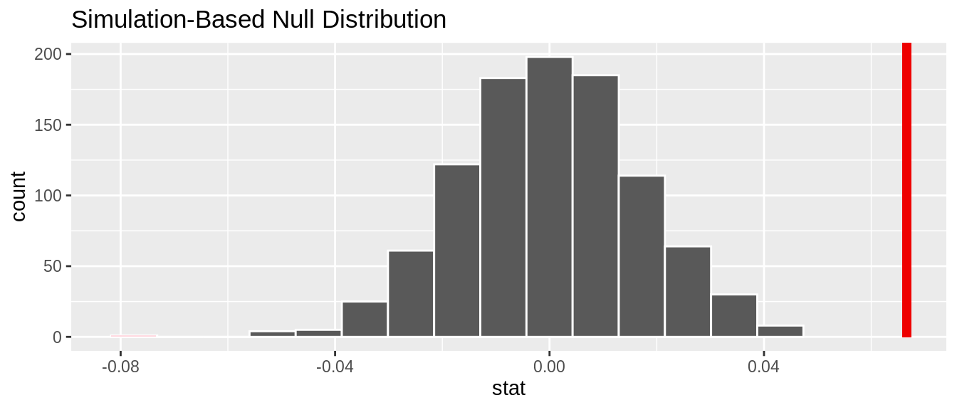 Null distribution and $p$-value.