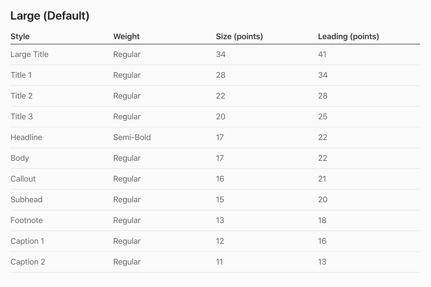 The weight, size, and leading values for large text size