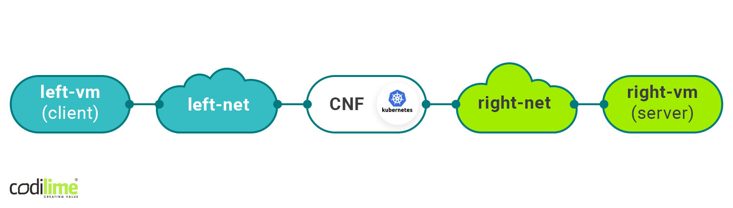 Container Netowrk Functions on Kubernetes