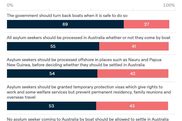 Asylum seekers - Lowy Institute Poll 2020