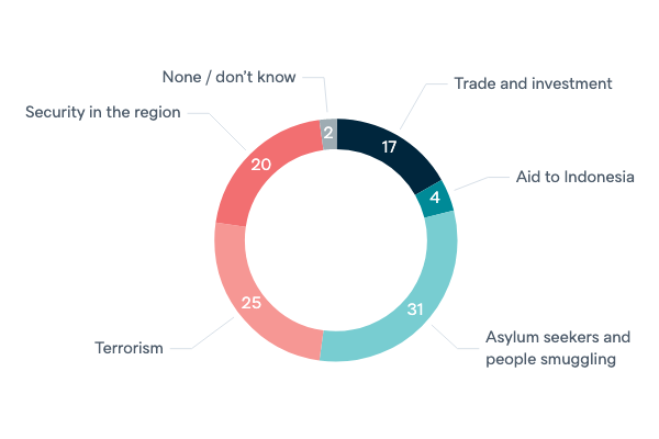 Policy priorities with Indonesia - Lowy Institute Poll 2020