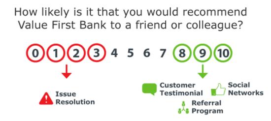 Bank Survey Questions