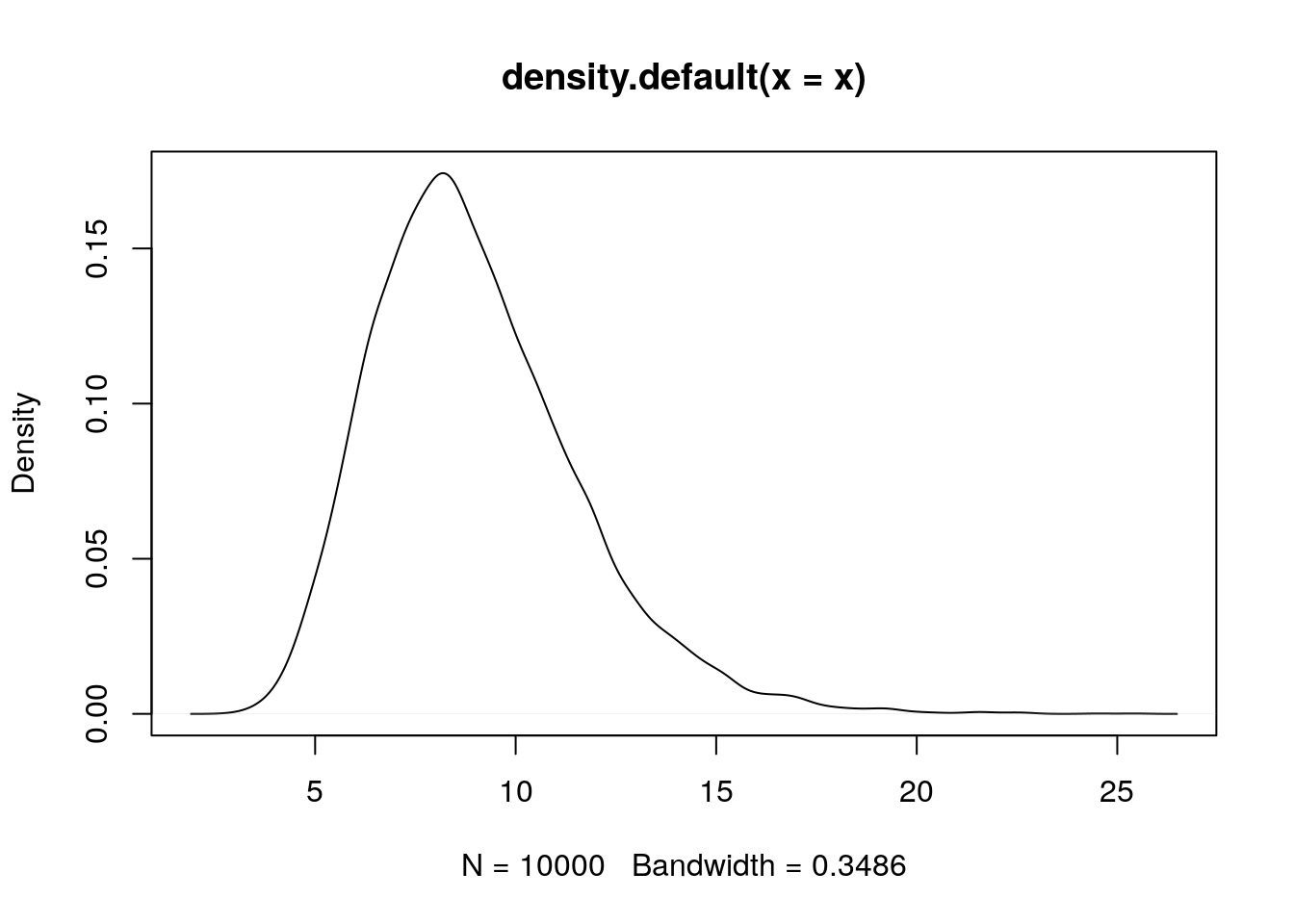 Log-normal distribution with meanlog = 2.159 and sdlog = 0.28.