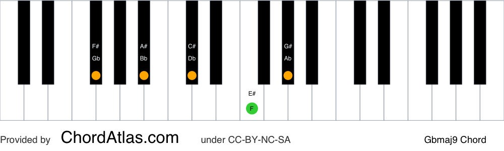 Piano chord chart for the G flat major ninth chord (Gbmaj9). The notes Gb, Bb, Db, F and Ab are highlighted.