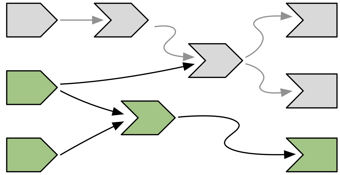 Invalidation flows out from the input, following every arrow from left to right. Arrows that Shiny has followed during invalidation are coloured in a lighter grey.