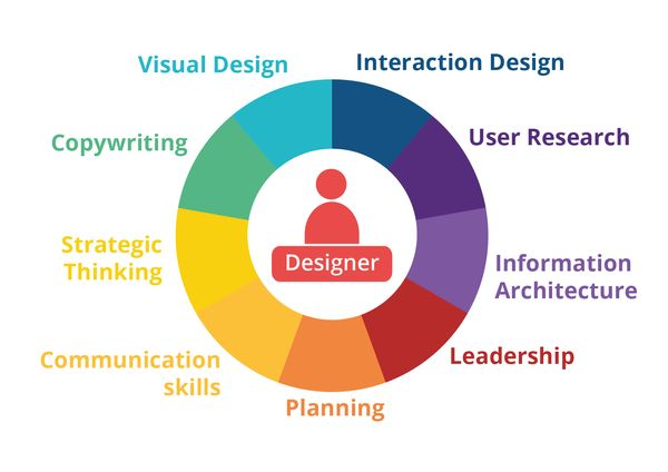 Les différentes compétences possibles pour un UX designer : visual design, interation design, user research, information architecture, leadership, planning, communication, strategic thinking, copywriting
