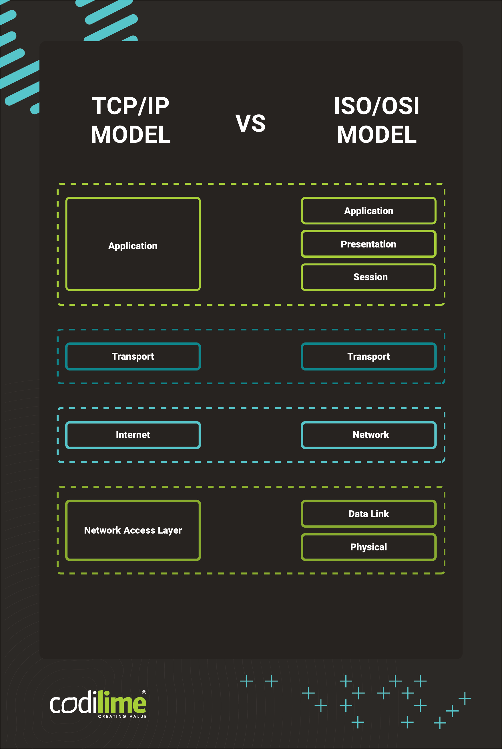 ISO/OSI and TCP/IP models