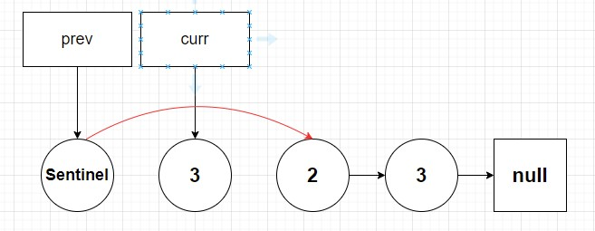 3 at head of linked list is now able to be removed by pointing sentinel pointer to node 2