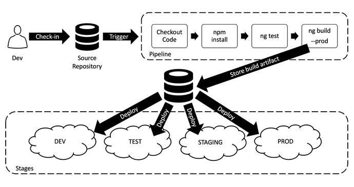 Angular build Once Process