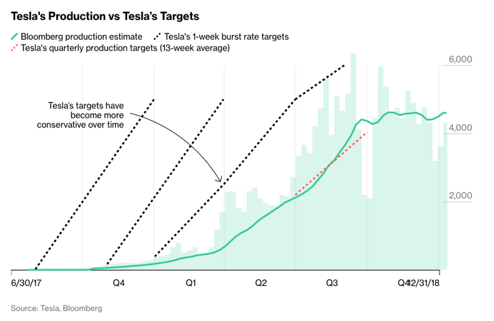 production targets