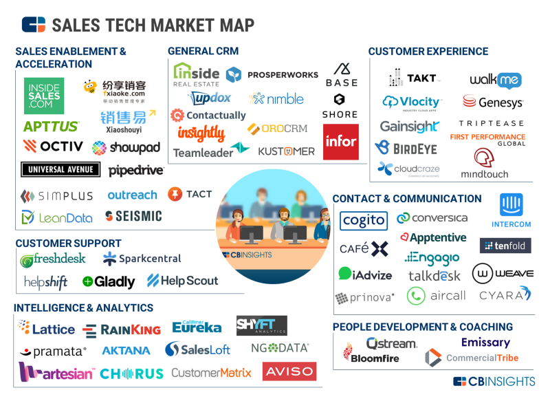market map of vendors in sales tech