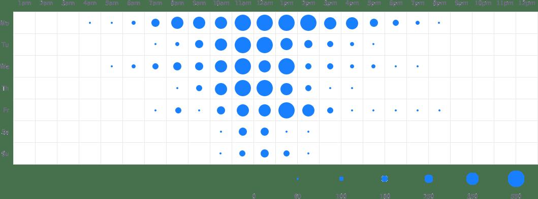 Heatmap chart