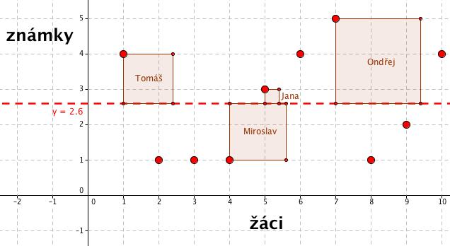Graf s vyznačenými čtverci vzdáleností