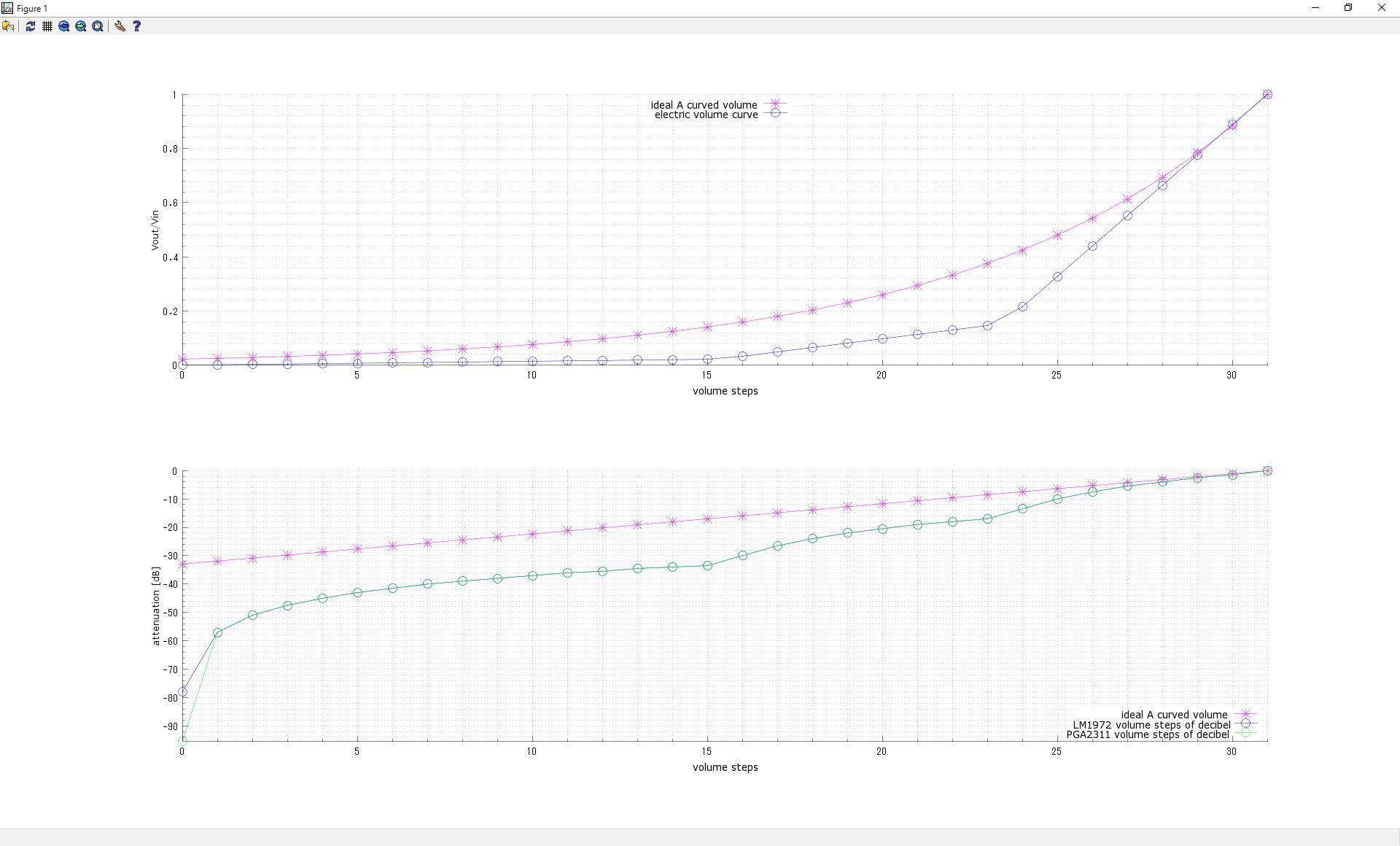 電子ボリュームICをAカーブ減衰特性で制御する cover image
