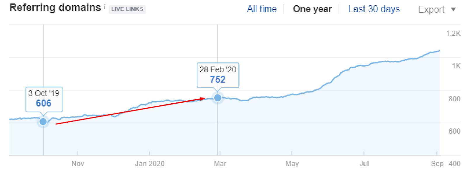 Organic traffic from Oct 3, 2019 vs. Feb 28, 2020