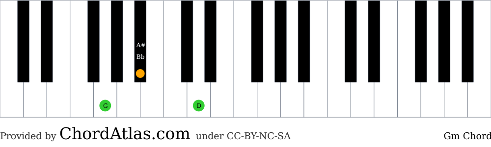 Piano chord chart for the G minor chord (Gm). The notes G, Bb and D are highlighted.