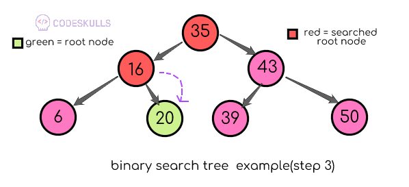 searching a node in a binary search tree