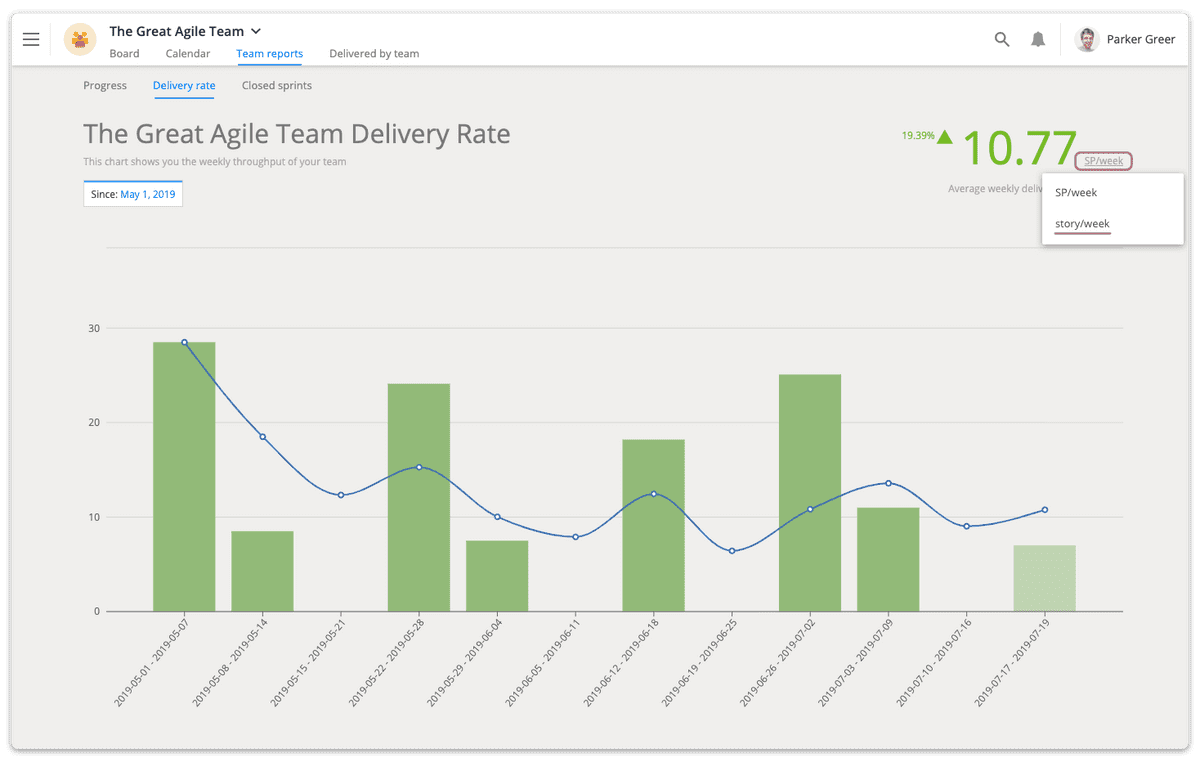 Team delivery rate report
