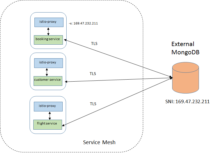 Traffic to external MongoDB by-passing the sidecar