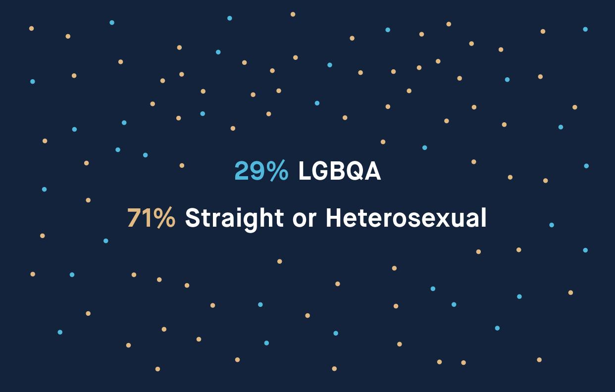 29% LGBQA, 71% heterosexual