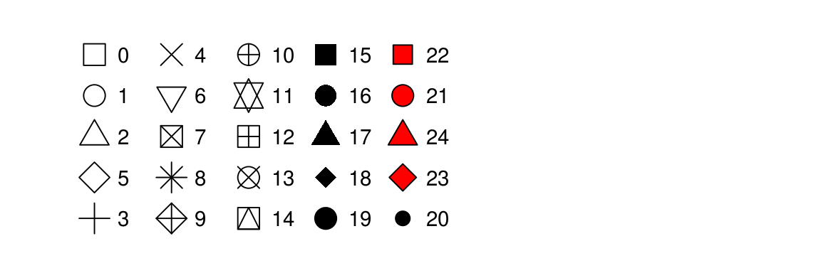 R has 25 built in shapes that are identified by numbers. There are some seeming duplicates: for example, 0, 15, and 22 are all squares. The difference comes from the interaction of the `colour` and `fill` aesthetics. The hollow shapes (0--14) have a border determined by `colour`; the solid shapes (15--18) are filled with `colour`; the filled shapes (21--24) have a border of `colour` and are filled with `fill`.