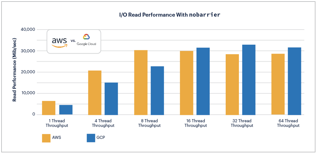 AWS vs GCP: I/O Read Performance with nobarrier