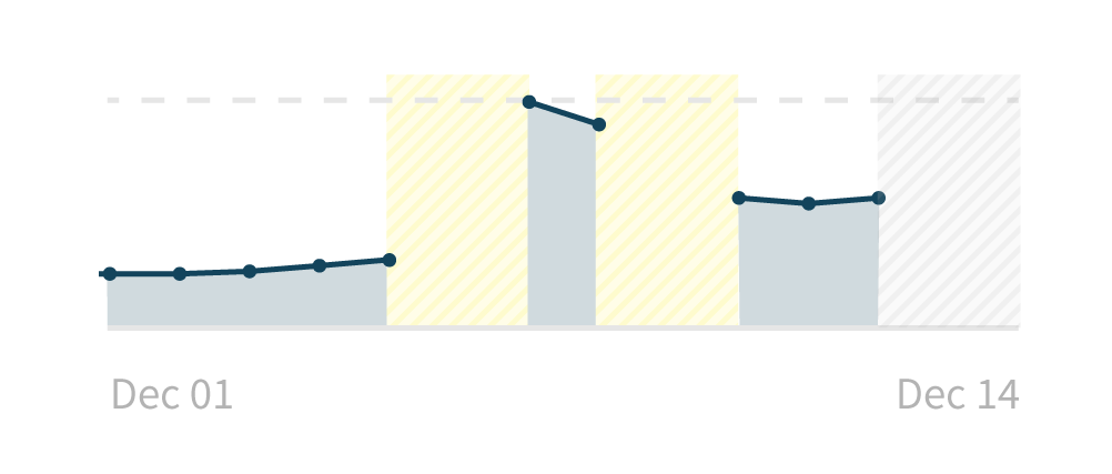 A line graph with error states where data is missing