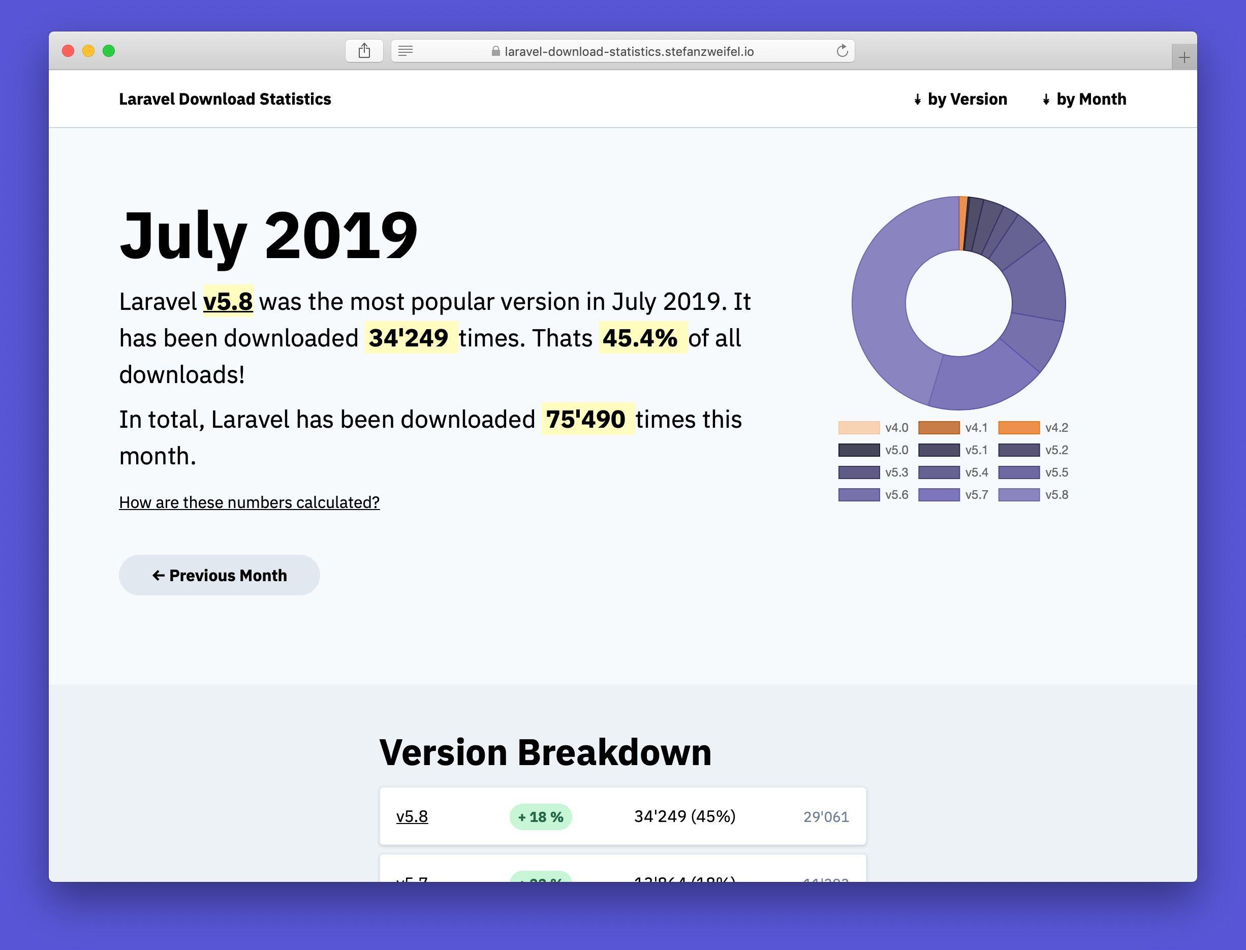 Screenshot of Laravel Download Statistics for July 2019