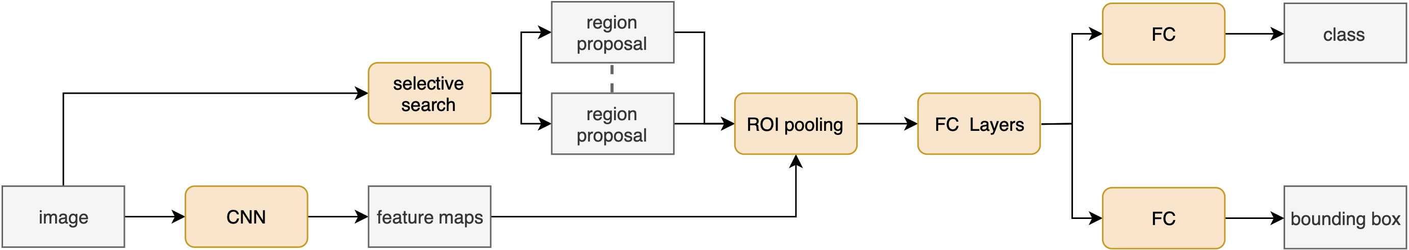 Figure 2: The standard architecture of a Fast R-CNN network. The region proposals are generated by selective-search, but pooled directly on the feature map, followed by multiple FC layers for final classification and bounding box regression.