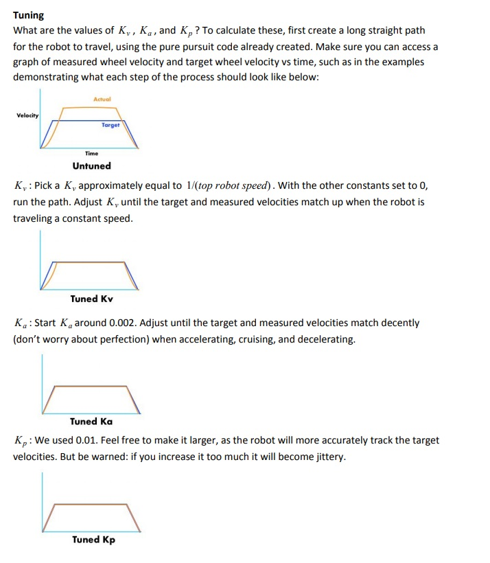 Image depicting tips for feed forward tuning using various graphed examples
