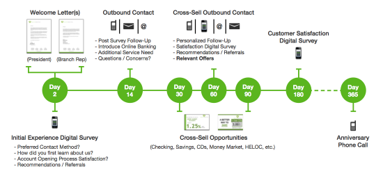 Customer Onboarding Schedules for Banks