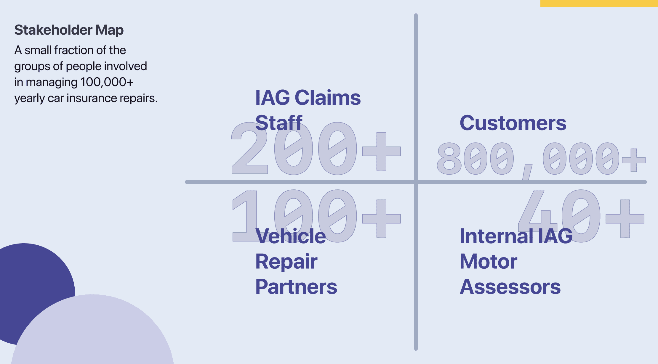 The four key stakeholder groups of IAG Claims staff, Customers, Vehicle Repairers and IAG Vehicle Assessors