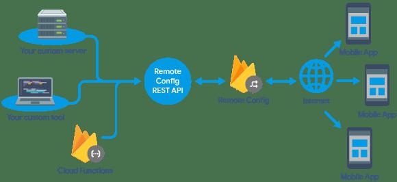 Firebase rest breakdown