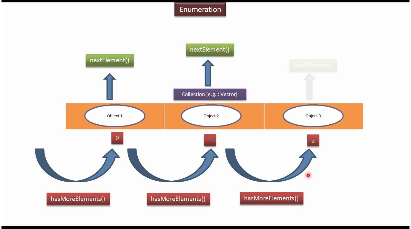 Exploring the .NET CoreFX Part 10: Performance Tuning Enumeration