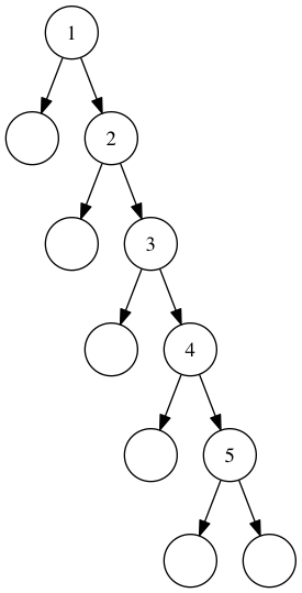 An unbalanced tree, the result of our naive insert implementation