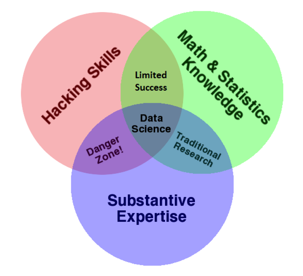 Skills and Expertise Involved in Data Science