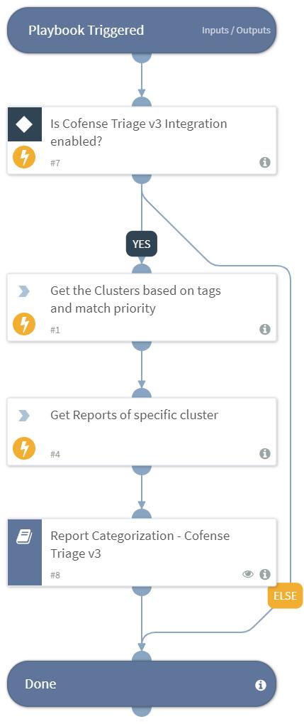 Cluster Report Categorization - Cofense Triage v3