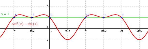Funkce \sin (3x-\pi/2) a y = 1