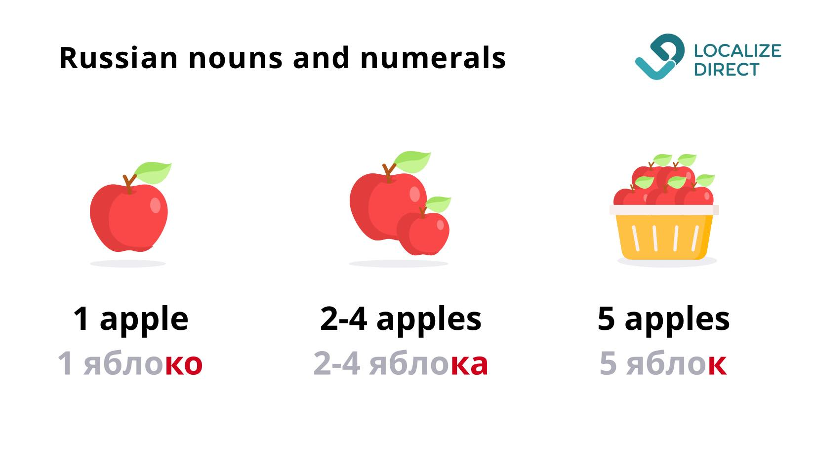 Apple in English and in Russian