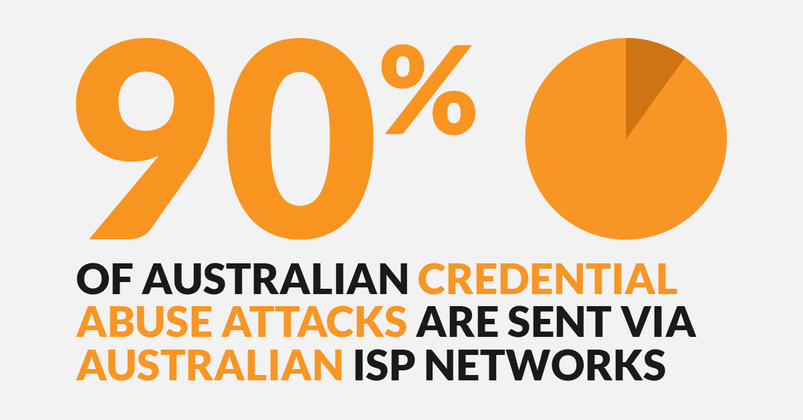 90% of Australian credential abuse attacks are sent via Australian ISP networks.