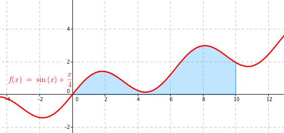 graf funkce f(x) = \sin(x) + \frac{x}{4} se zvýrazněnou plochou