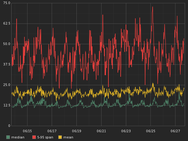 practical guide to graphite monitoring