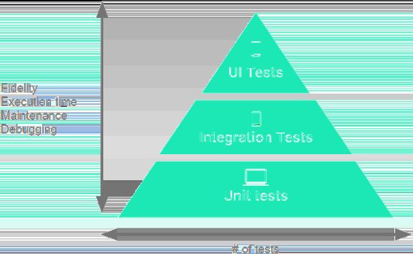 Android Testing Pyramid