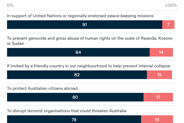 Use of Australian military forces - Lowy Institute Poll 2020
