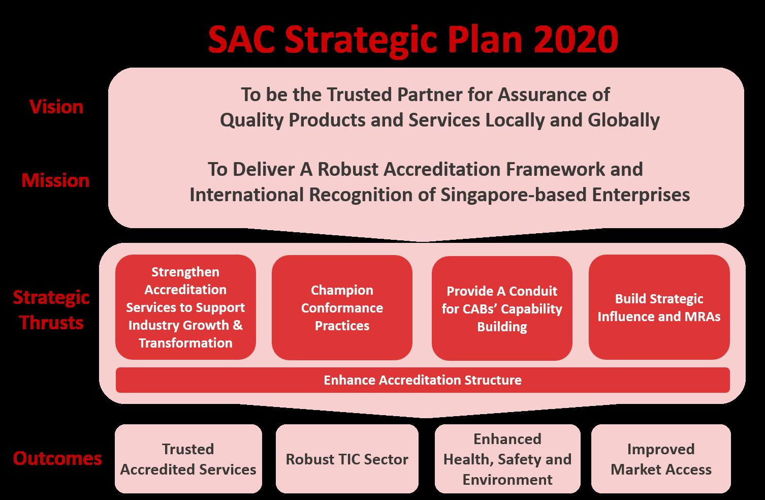 SAC Strategic Plan 2020