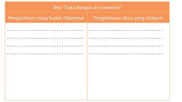 Tabel Suku Bangsa