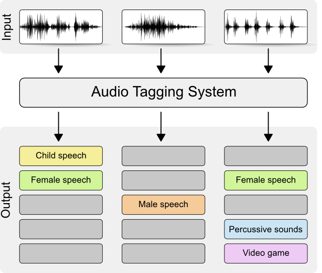 Domestic audio tagging - DCASE