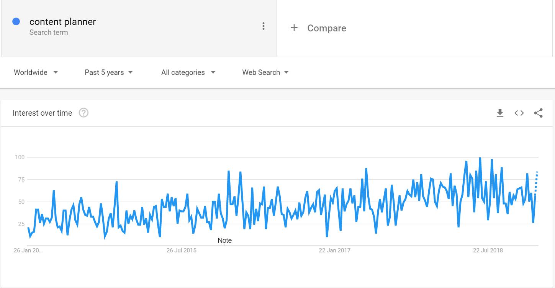 Content Planner Google Trend