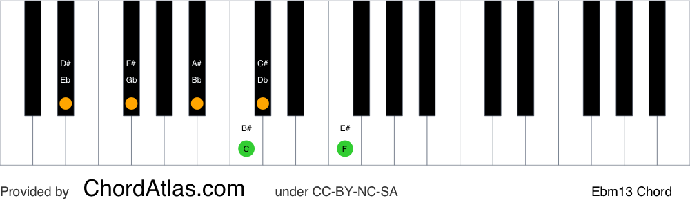 Piano chord chart for the E flat minor thirteenth chord (Ebm13). The notes Eb, Gb, Bb, Db, F and C are highlighted.